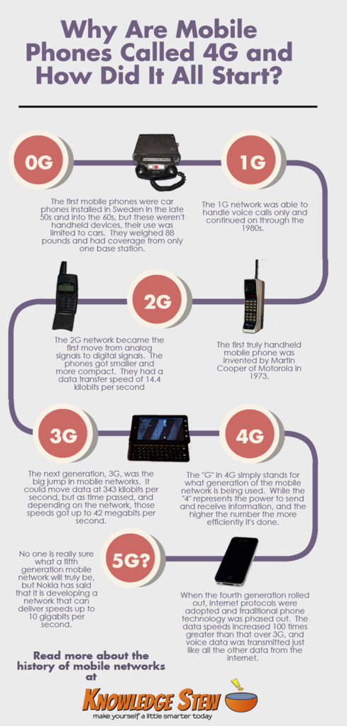 Why Are Mobile Phones Called 4G Inforgraphic