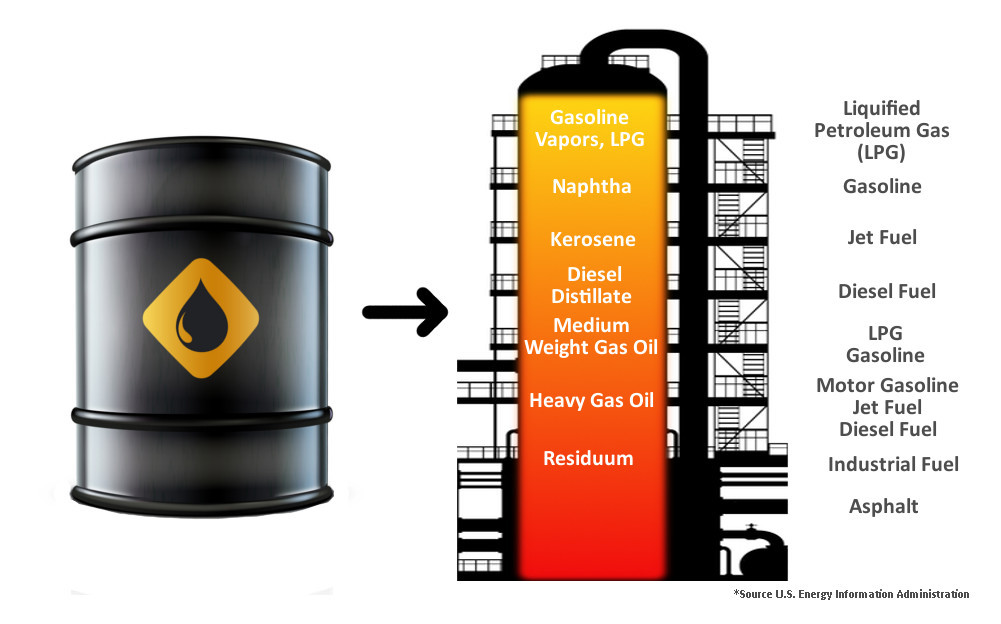 graphic for the refining process and what comes from a barell of oil