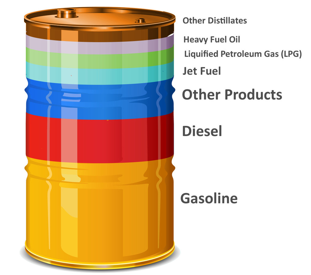 The breakdown of products that make up a barrel of oil