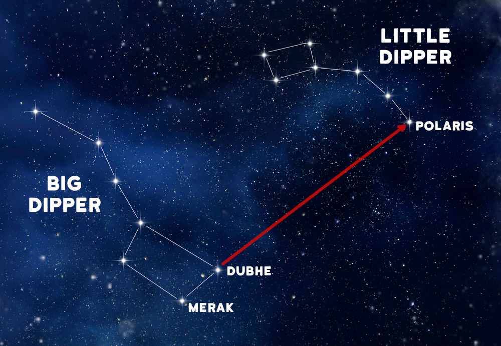 The Big Dipper and Little Dipper Diagram showing their relationship with the North Star, or Polaris.